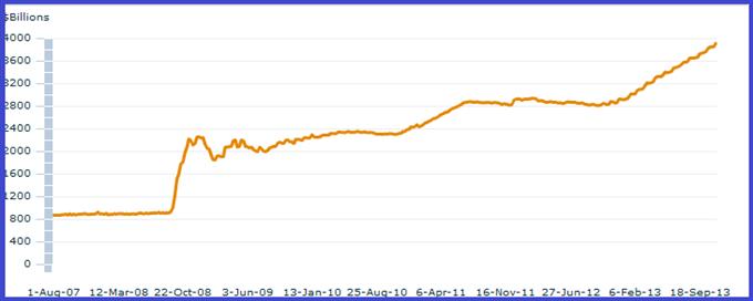 vix_analyse_technique_20112013_body_bilandelafed.png, TAPERING : pourquoi le marché le craint tant ?