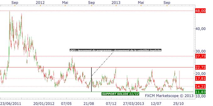 vix_analyse_technique_20112013_body_vix.png, TAPERING : pourquoi le marché le craint tant ?