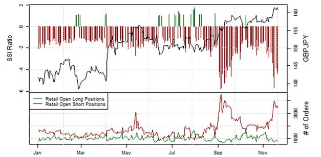 21.11.2013_Retail_Sentiment_EURJPY_body_Picture_10.png, EUR/JPY: Retail-Position läuft in einen Extrembereich