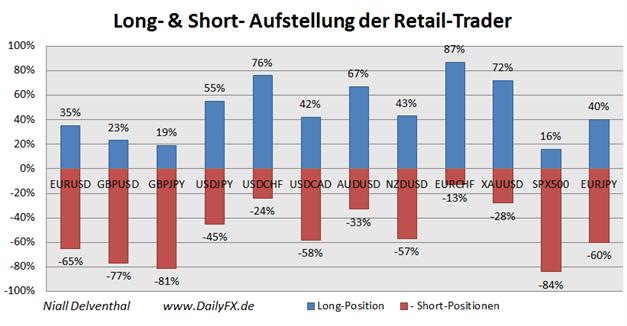 21.11.2013_Retail_Sentiment_EURJPY_body_Picture_14.png, EUR/JPY: Retail-Position läuft in einen Extrembereich