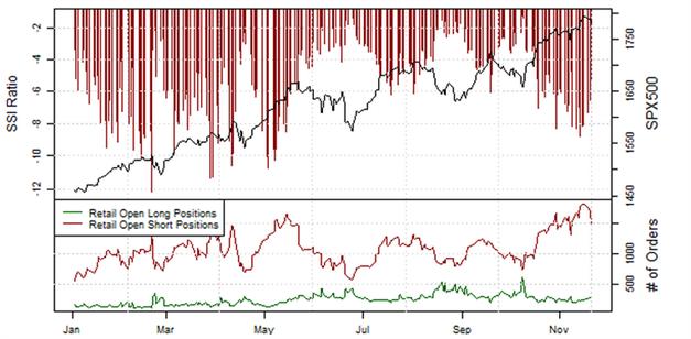 21.11.2013_Retail_Sentiment_EURJPY_body_Picture_2.png, EUR/JPY: Retail-Position läuft in einen Extrembereich