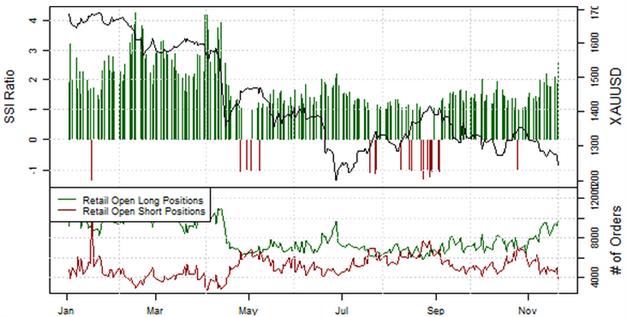 21.11.2013_Retail_Sentiment_EURJPY_body_Picture_3.png, EUR/JPY: Retail-Position läuft in einen Extrembereich