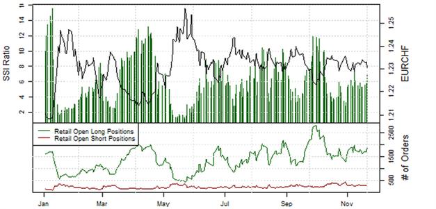 21.11.2013_Retail_Sentiment_EURJPY_body_Picture_4.png, EUR/JPY: Retail-Position läuft in einen Extrembereich