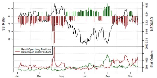 21.11.2013_Retail_Sentiment_EURJPY_body_Picture_5.png, EUR/JPY: Retail-Position läuft in einen Extrembereich