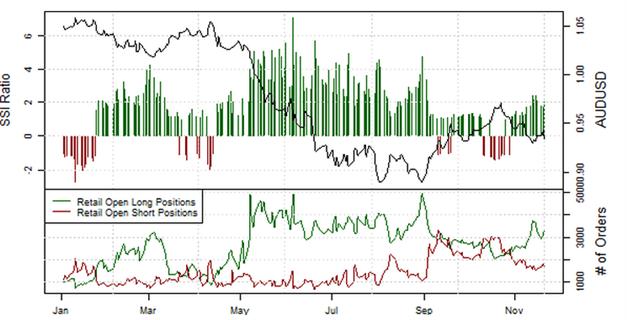 21.11.2013_Retail_Sentiment_EURJPY_body_Picture_6.png, EUR/JPY: Retail-Position läuft in einen Extrembereich