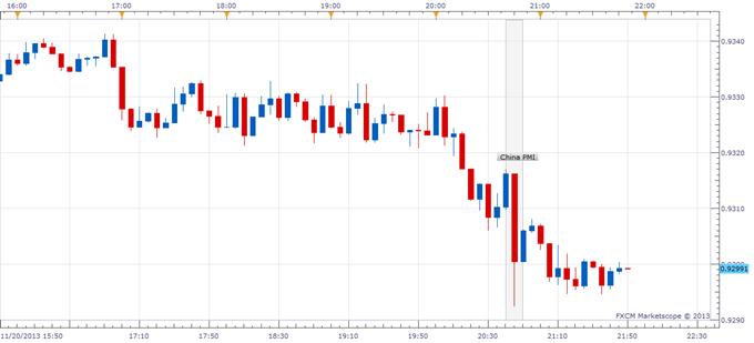 Australian Dollar Falls as Chinese PMI Falls Short of Expectations