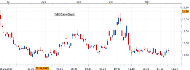 DAX_21.11.2013_ND_body_Picture_2.png, DAX: Sitzungsprotokoll der Fed lässt auf früheren QE-Rückzug schließen und setzte die US-Indizes unter Druck