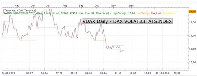 DAX_21.11.2013_ND_body_Picture_3.png, DAX: Sitzungsprotokoll der Fed lässt auf früheren QE-Rückzug schließen und setzte die US-Indizes unter Druck