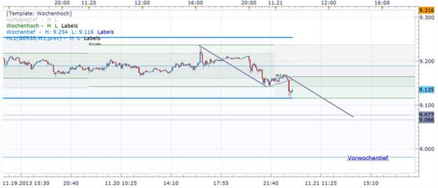 DAX_21.11.2013_ND_body_Picture_5.png, DAX: Sitzungsprotokoll der Fed lässt auf früheren QE-Rückzug schließen und setzte die US-Indizes unter Druck
