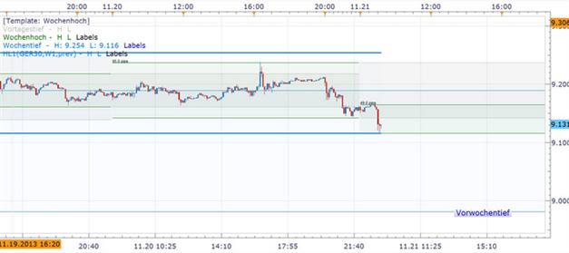 DAX_21.11.2013_ND_body_Picture_6.png, DAX: Sitzungsprotokoll der Fed lässt auf früheren QE-Rückzug schließen und setzte die US-Indizes unter Druck