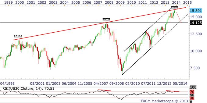 Dollar_et_indices_US_analyse_technique_21112013_body_dowmensuel.png, Indices : une bulle proche de son éclatement... listing des arbitrages du marché