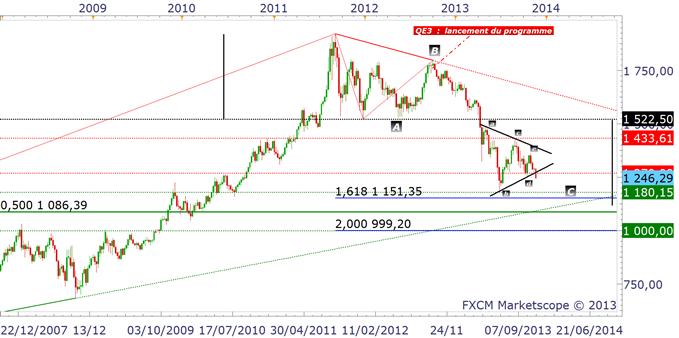 Dollar_et_indices_US_analyse_technique_21112013_body_or.png, Indices : une bulle proche de son éclatement... listing des arbitrages du marché