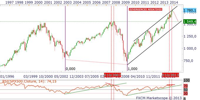 Dollar_et_indices_US_analyse_technique_21112013_body_spmensuel.png, Indices : une bulle proche de son éclatement... listing des arbitrages du marché