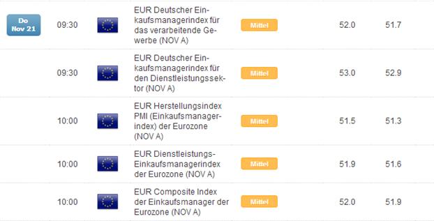 Gerücht um negative Zinsen - EZ PMIs für Euro als bearisher Katalysator?