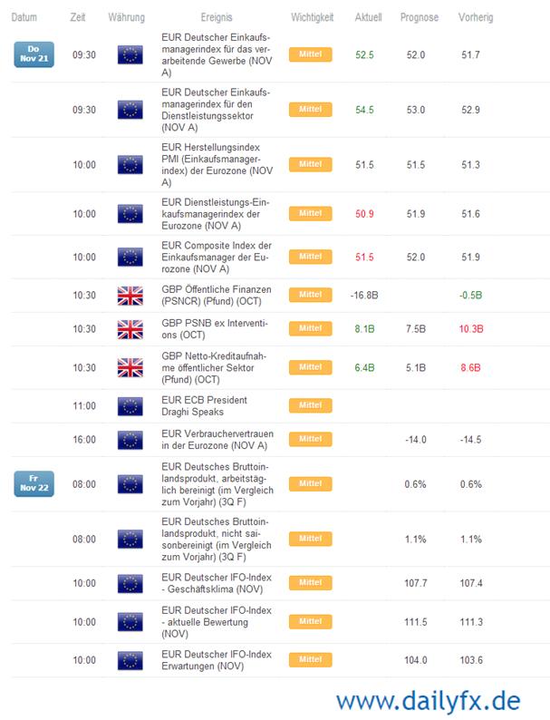 ND_EURGBP_bearishes_Momentum_21.11.2013_body_Picture_2.png, EUR/GBP: Bearishes Momentum mit entstehender Kluft zwischen den Haltungen zweier Notenbanken EZB und BoE