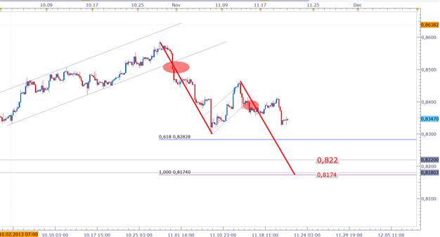 ND_EURGBP_bearishes_Momentum_21.11.2013_body_Picture_3.png, EUR/GBP: Bearishes Momentum mit entstehender Kluft zwischen den Haltungen zweier Notenbanken EZB und BoE