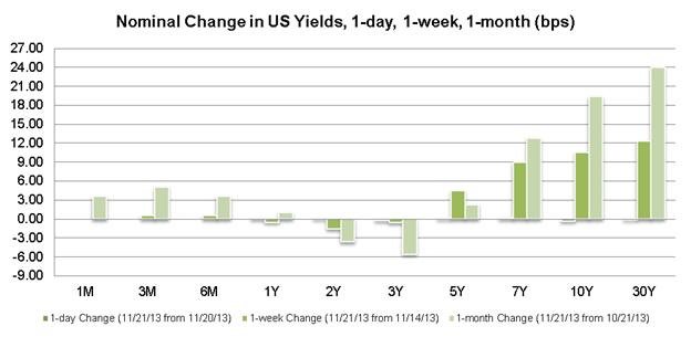 La courbe des taux voit sa pente s'accentuer après un compte-rendu du FOMC de bon augure pour le dollar
