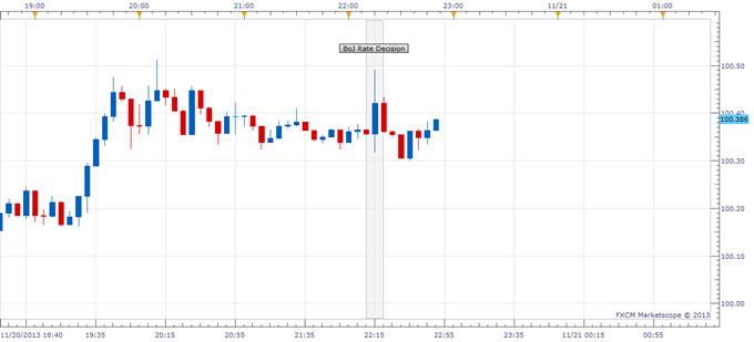 Yen Slightly Weaker vs. US Dollar After BOJ Policy Announcement
