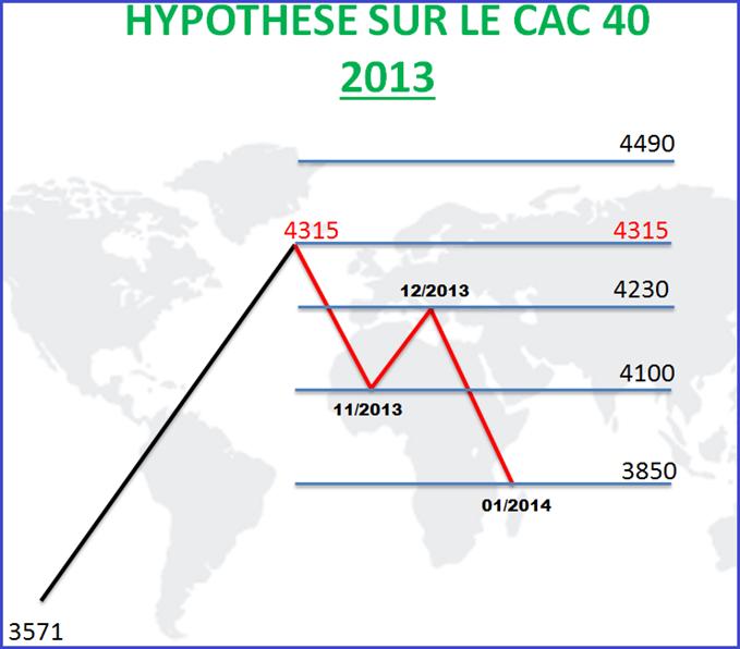CAC : 4100 points, fin novembre