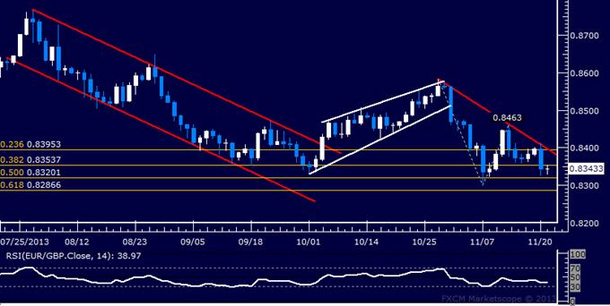 Forex: EUR/GBP Technical Analysis – November Bottom Revisited