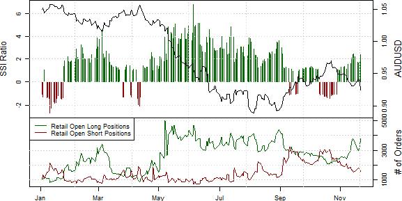 Further Australian Dollar Declines Seem Likely