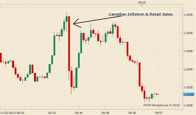 Below-Target Inflation Spoils CAD Gains on Improved Retail Sales