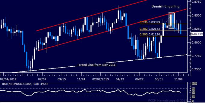 Forex Strategy: NZD/USD Top Taking Shape