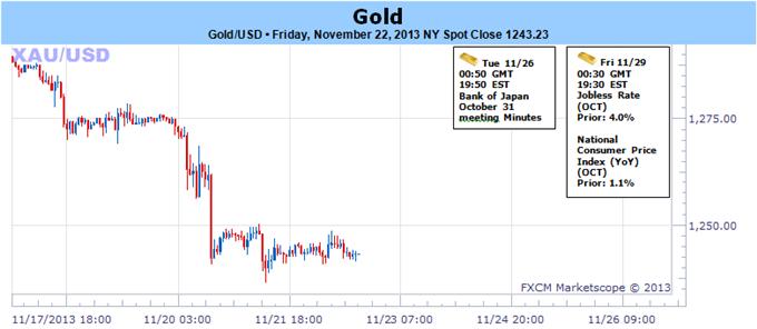 Gold_at_4-Month_Lows-_November_Close_in_Focus_Amid_Thin_Holiday_Trade_body_112233.png, Gold auf 4-Monats-Tiefs - November-Schlusskurs iim Fokus mit schwachem Feiertagshandel