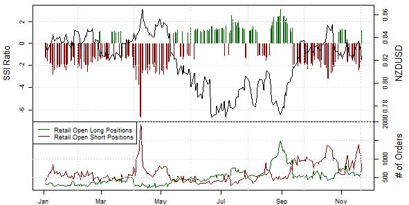 NZD/USD - Wechsel der mehrheitlichen Ausrichtung der Retail-Position deutet auf weitere Schwäche.