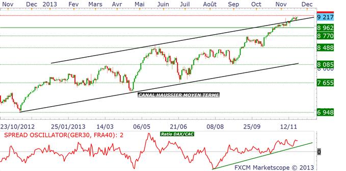 cac_dax_analyse_technique_22112013_body_daxcac.png, EURUSD & CAC & BUND : l'arbitrage allemand