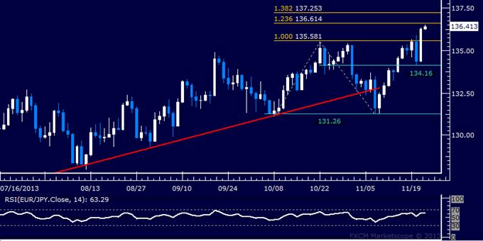 Forex: EUR/JPY Technical Analysis – Resistance Seen Below 137.00