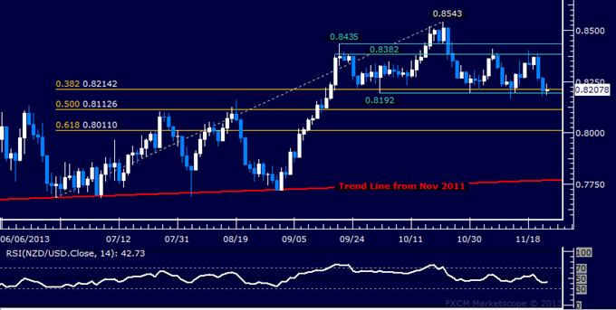 Forex: NZD/USD Technical Analysis – Neckline Support in Focus