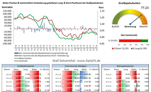AUD/USD - die Rohstoffwährung strauchelt