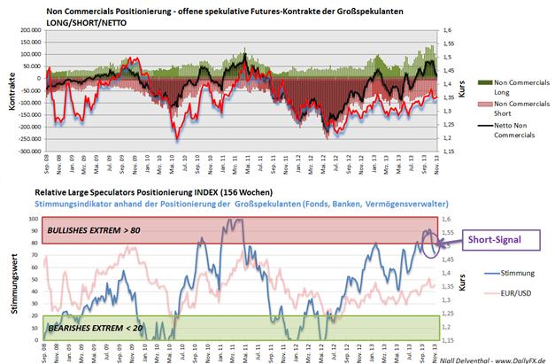 EURUSD_ND_COT_25.11.2013_body_Picture_2.png, EUR/USD  - 4. Woche in Folge fällt Euro-Position der Großspekulanten, im Wochenvergleich um -1,341 Mrd. USD