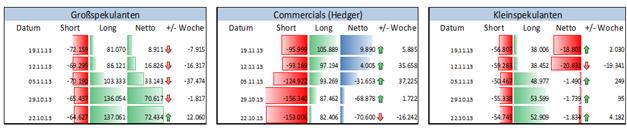 EURUSD_ND_COT_25.11.2013_body_Picture_3.png, EUR/USD  - 4. Woche in Folge fällt Euro-Position der Großspekulanten, im Wochenvergleich um -1,341 Mrd. USD