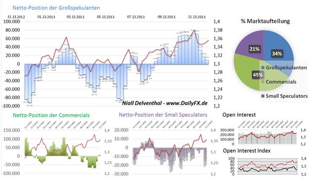 EURUSD_ND_COT_25.11.2013_body_Picture_4.png, EUR/USD  - 4. Woche in Folge fällt Euro-Position der Großspekulanten, im Wochenvergleich um -1,341 Mrd. USD