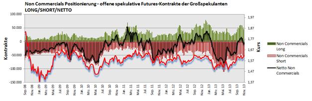 GBPUSD_COT_Report_25.11.2013_ND_body_Picture_2.png, GBP/USD - Institutionelle Trader: Ausflug ins mehrheitliche Short-Gefilde womöglich nur kurz