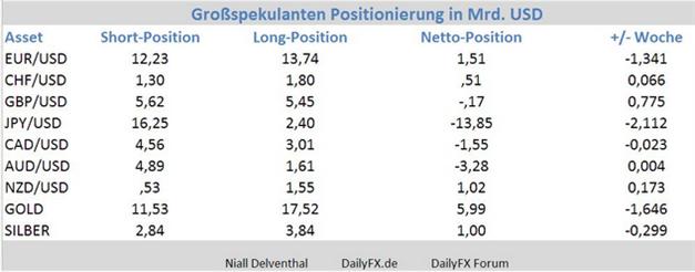 GBPUSD_COT_Report_25.11.2013_ND_body_Picture_3.png, GBP/USD - Institutionelle Trader: Ausflug ins mehrheitliche Short-Gefilde womöglich nur kurz