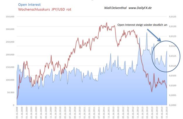 JPYUSD_COT_ND_25.11.2013_body_Picture_2.png, JPY/USD – neues 2013er-Extrem in der Positionierung der Non Commercials & steigendes Open Interest. Seit Juli 2007 waren die Großspekulanten nicht mehr derartig Short
