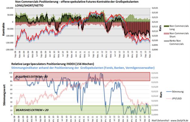 JPYUSD_COT_ND_25.11.2013_body_Picture_3.png, JPY/USD – neues 2013er-Extrem in der Positionierung der Non Commercials & steigendes Open Interest. Seit Juli 2007 waren die Großspekulanten nicht mehr derartig Short