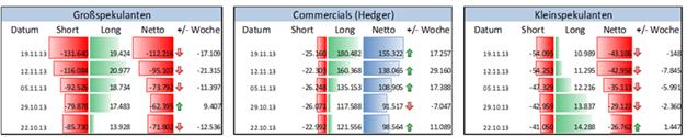 JPYUSD_COT_ND_25.11.2013_body_Picture_4.png, JPY/USD – neues 2013er-Extrem in der Positionierung der Non Commercials & steigendes Open Interest. Seit Juli 2007 waren die Großspekulanten nicht mehr derartig Short