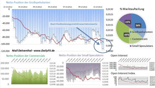 JPYUSD_COT_ND_25.11.2013_body_Picture_5.png, JPY/USD – neues 2013er-Extrem in der Positionierung der Non Commercials & steigendes Open Interest. Seit Juli 2007 waren die Großspekulanten nicht mehr derartig Short