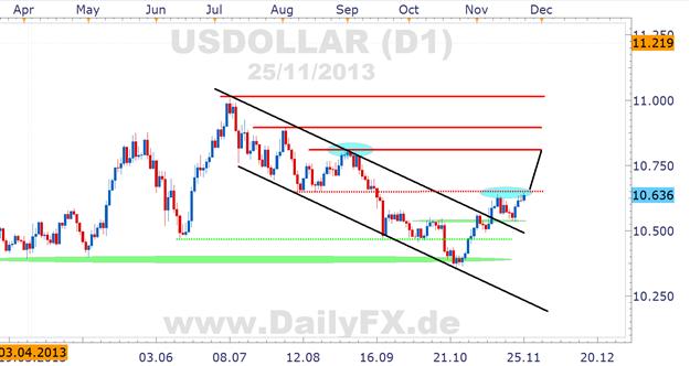 USD Index von FXCM: Break der 10.650 ebnet Weg Richtung 10.800