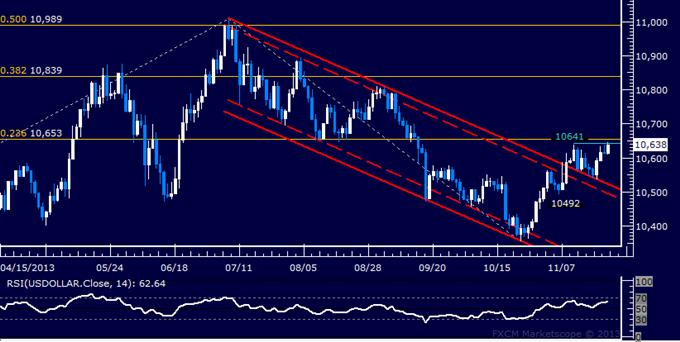 Forex: US Dollar technische Analyse – November Top unter Beschuss