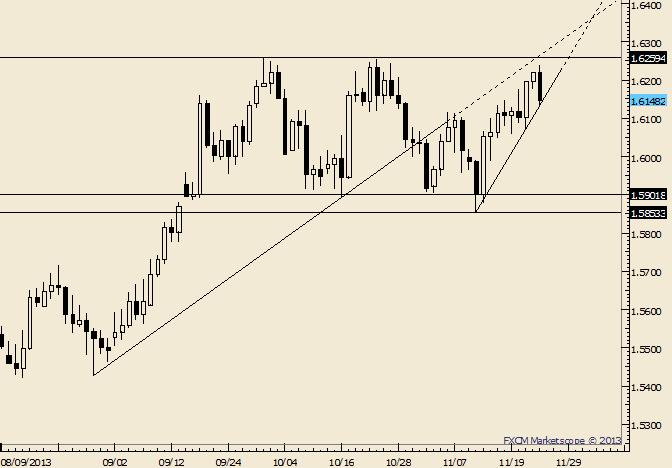 GBP/USD Outside Day Reversal at Range Highs