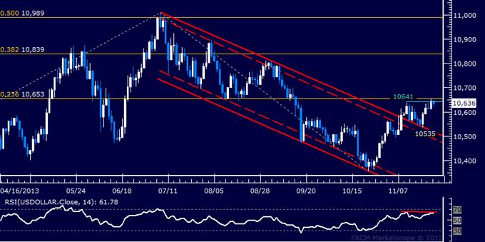 US Dollar May Pull Back from November Top, SPX 500 at Risk