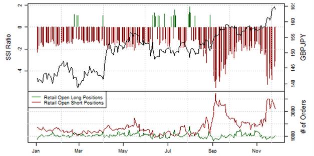 ND_AUDUSD_Retail_Sentiment_26.11.2013_body_Picture_10.png, Private Händler setzen verstärkt auf den Australischen Dollar
