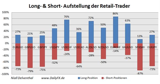 ND_AUDUSD_Retail_Sentiment_26.11.2013_body_Picture_13.png, Private Händler setzen verstärkt auf den Australischen Dollar