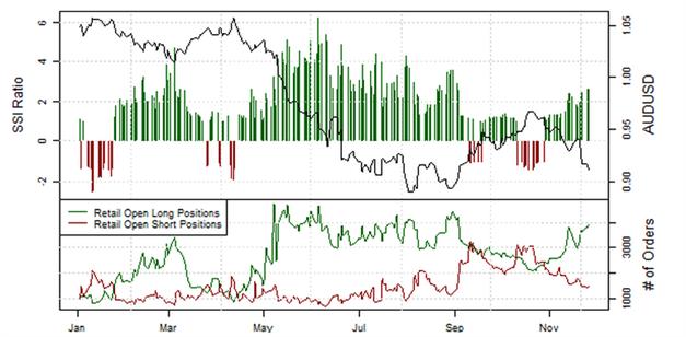 ND_AUDUSD_Retail_Sentiment_26.11.2013_body_Picture_14.png, Private Händler setzen verstärkt auf den Australischen Dollar
