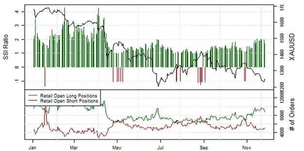 ND_AUDUSD_Retail_Sentiment_26.11.2013_body_Picture_4.png, Private Händler setzen verstärkt auf den Australischen Dollar